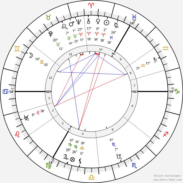 Josef Leyendecker - Birth horoscope chart