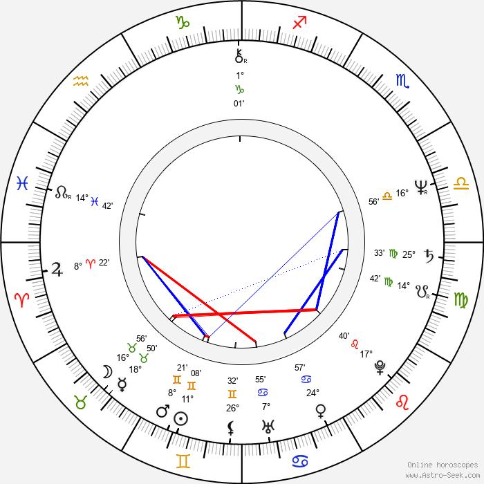 Josef Lustig - Birth horoscope chart