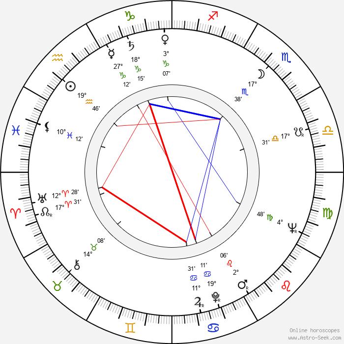 Josef Masopust - Birth horoscope chart