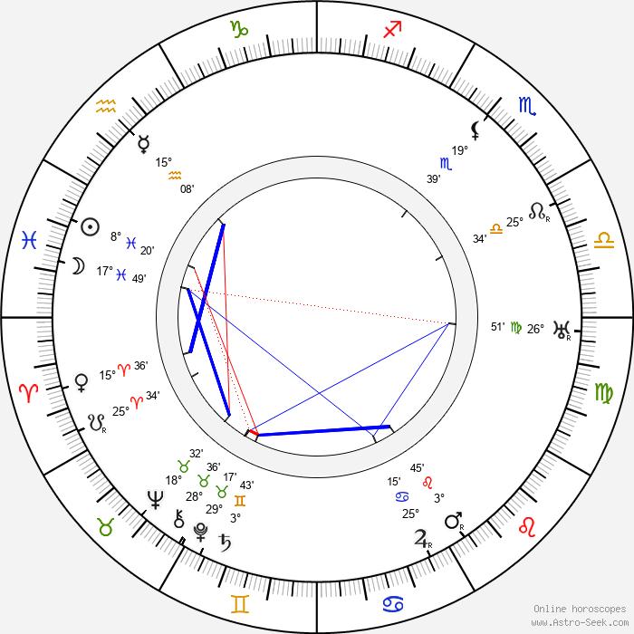 Josef Medeotti-Boháč - Birth horoscope chart