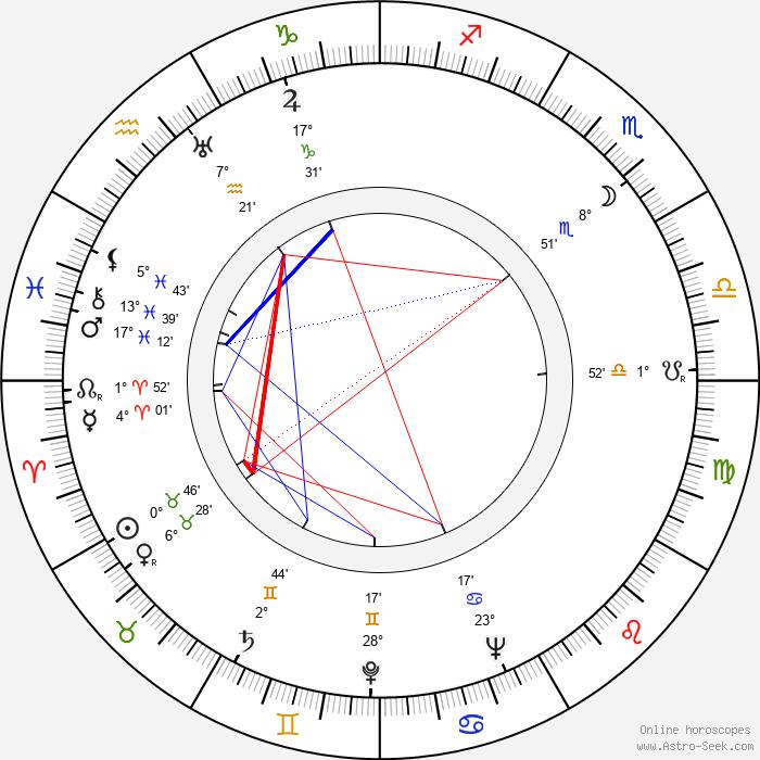 Josef Meinrad - Birth horoscope chart