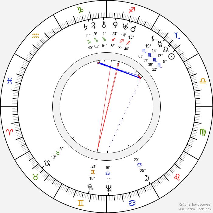 Josef Menzel - Birth horoscope chart