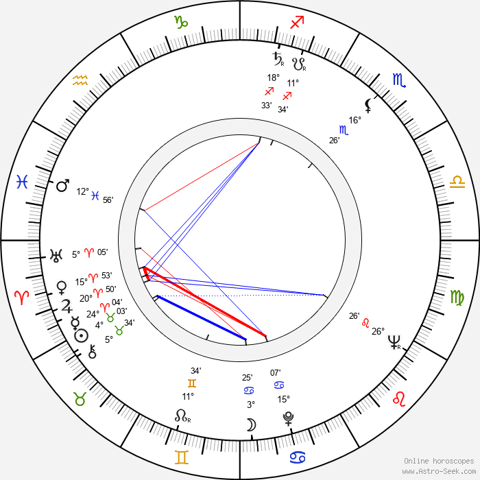 Josef Motejl - Birth horoscope chart