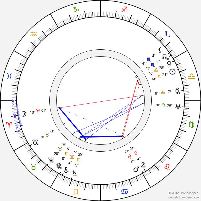 Josef Reithofer - Birth horoscope chart
