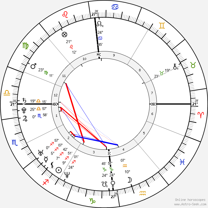 Josef Schovanec - Birth horoscope chart