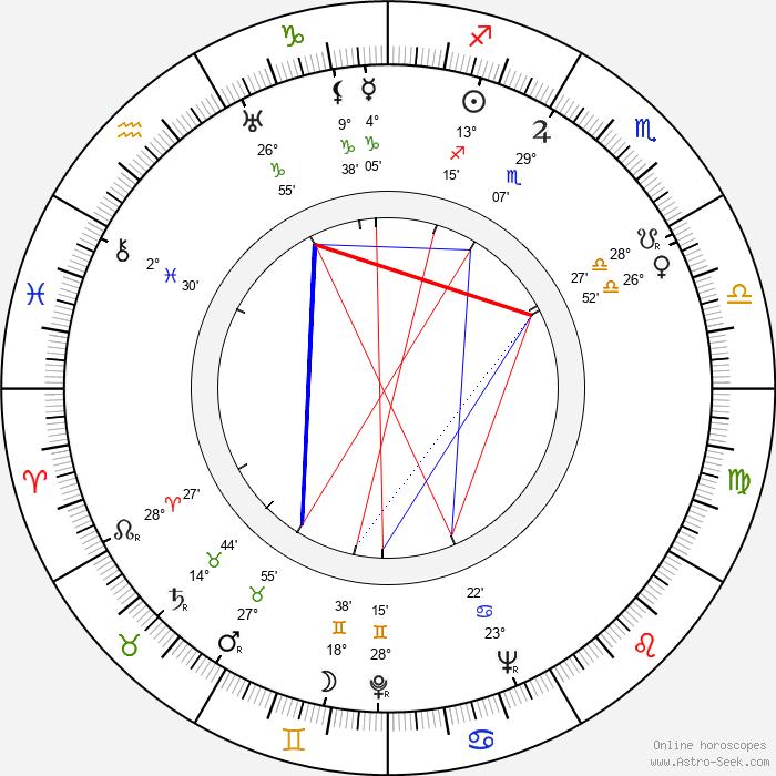 Josef Skrčený - Birth horoscope chart