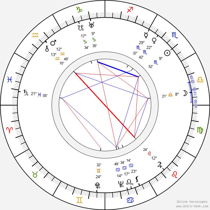 Josef Střecha - Birth horoscope chart
