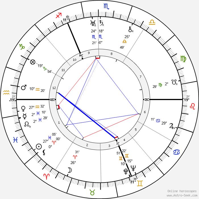 Josef Sudek - Birth horoscope chart