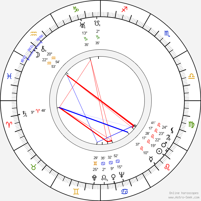Josef Vojta - Birth horoscope chart