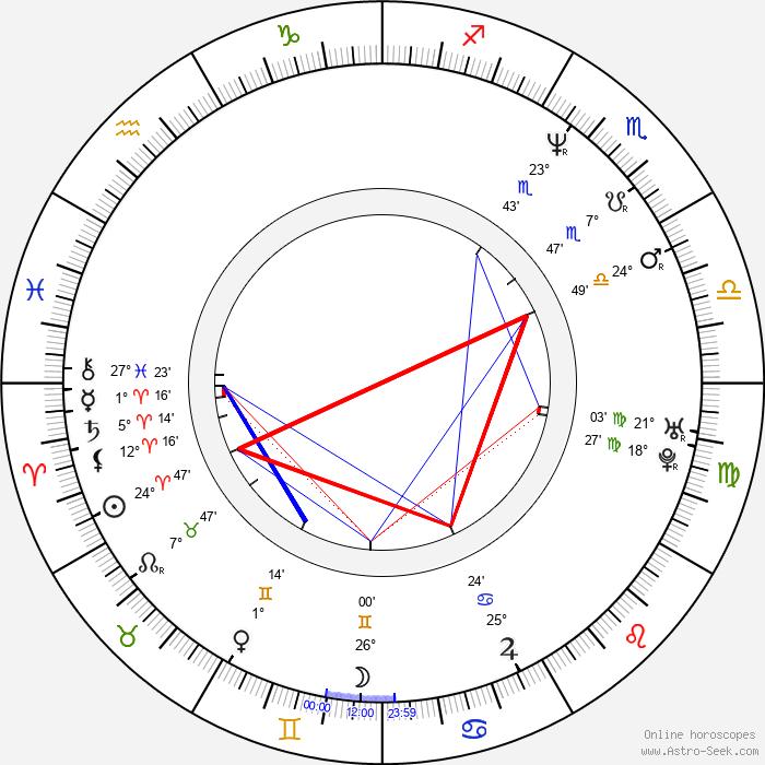 Josef Vozár - Birth horoscope chart