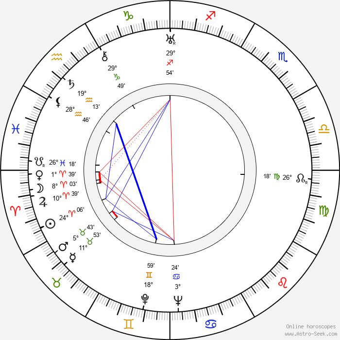Josef Zezulka - Birth horoscope chart