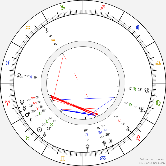 Josef Zíma - Birth horoscope chart