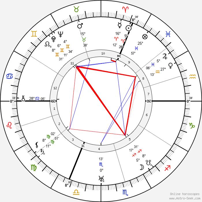 Josefa Berens-Totenohl - Birth horoscope chart