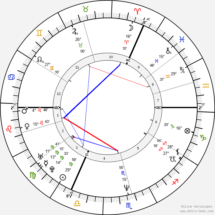 Josefa Idem - Birth horoscope chart