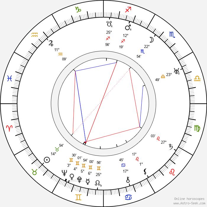 Josefa Pechlátová - Birth horoscope chart