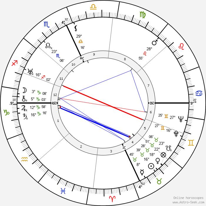 Josep Lluís Sert - Birth horoscope chart