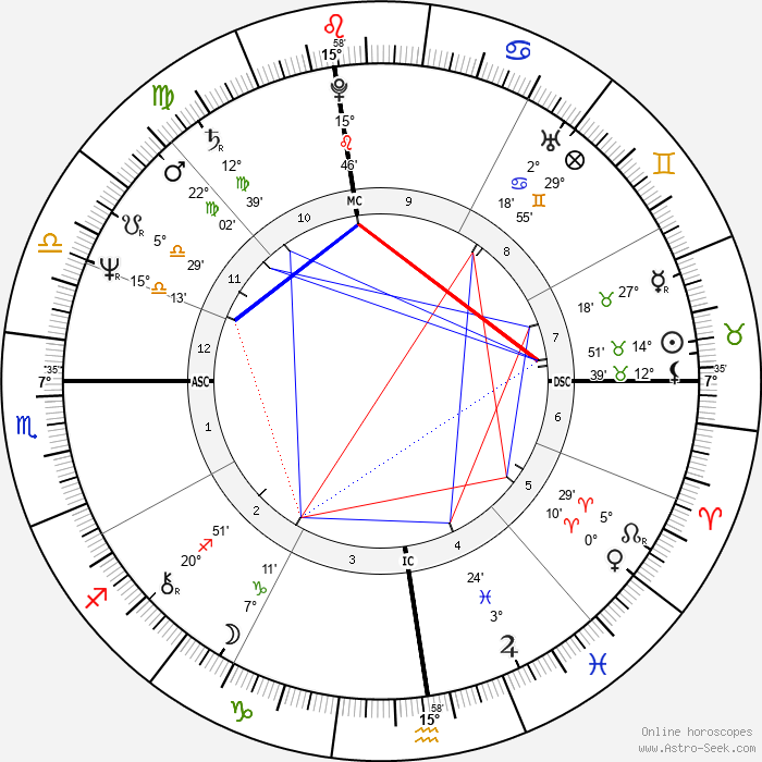 Joseph Abboud - Birth horoscope chart