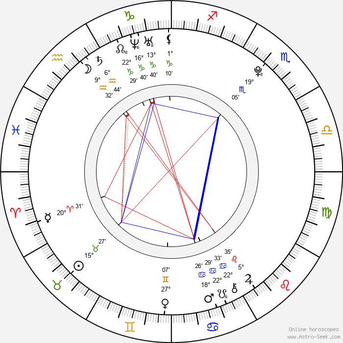 Joseph Aston - Birth horoscope chart