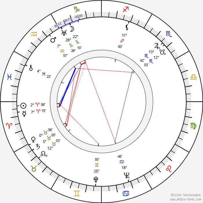 Joseph Barbera - Birth horoscope chart