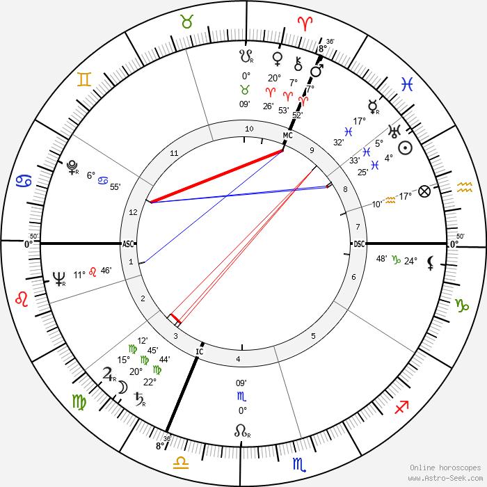 Joseph Bergerard - Birth horoscope chart