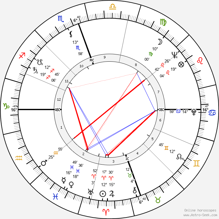 Joseph Bernardin - Birth horoscope chart