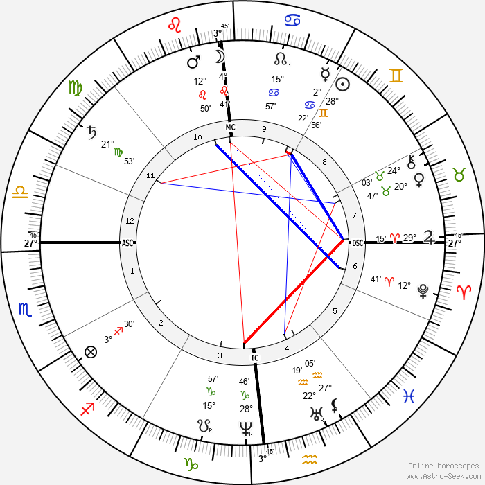 Joseph Bonnat - Birth horoscope chart
