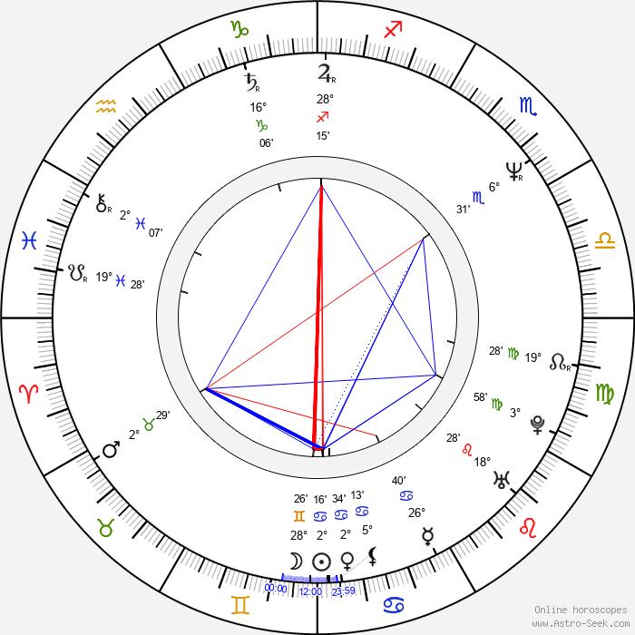 Joseph Brutsman - Birth horoscope chart