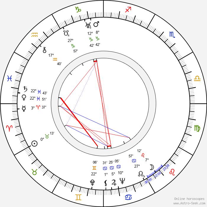 Joseph C. Brun - Birth horoscope chart