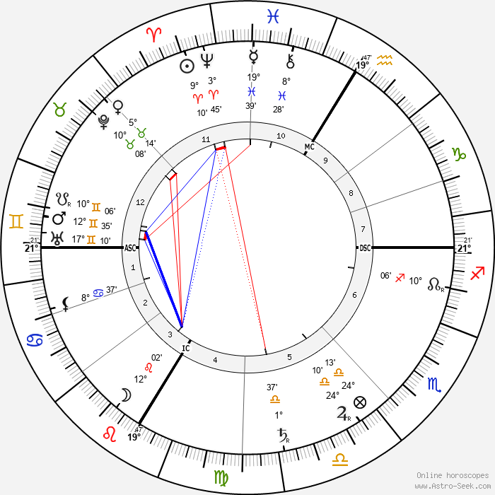 Joseph Caillaux - Birth horoscope chart