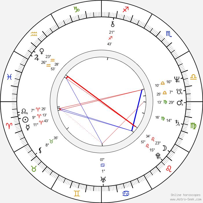 Joseph Cali - Birth horoscope chart
