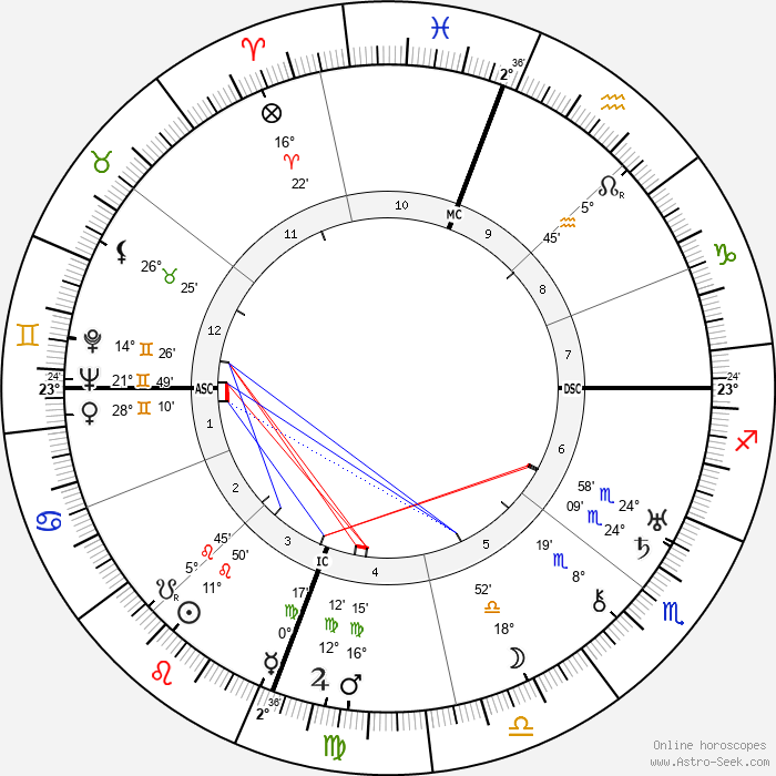 Joseph Calleia - Birth horoscope chart
