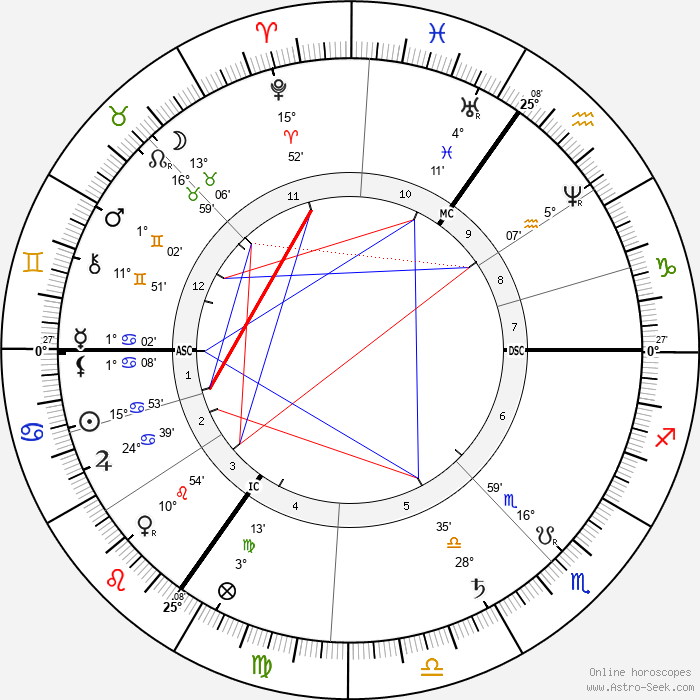 Joseph Chamberlain - Birth horoscope chart