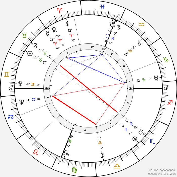 Joseph Cotten - Birth horoscope chart