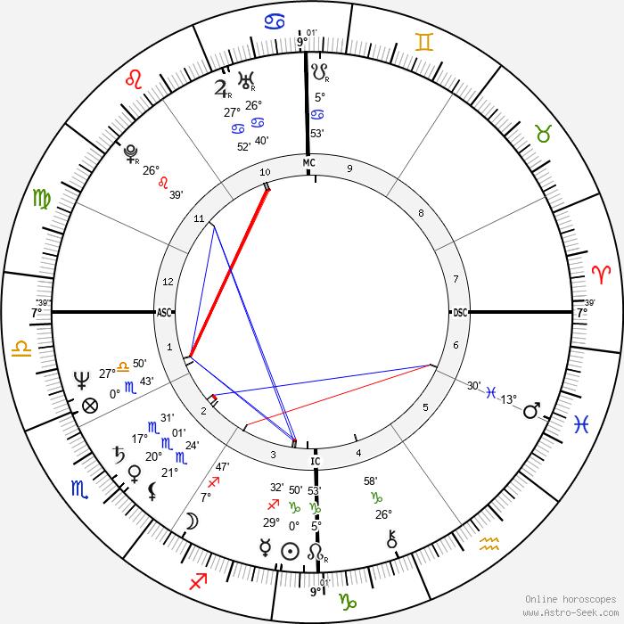 Joseph Crane - Birth horoscope chart