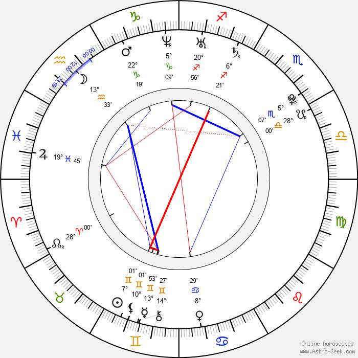 Joseph Cross - Birth horoscope chart