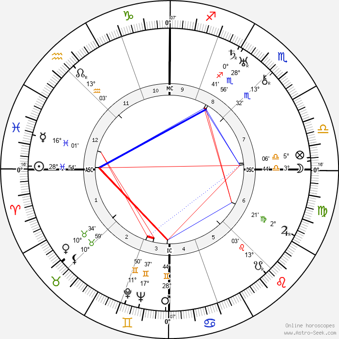 Joseph Darnand - Birth horoscope chart