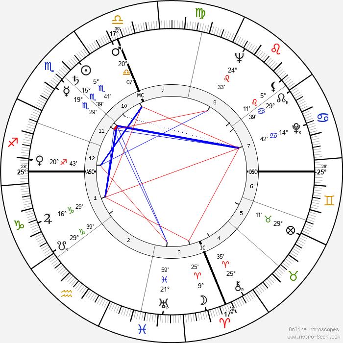 Joseph F. Goodavage - Birth horoscope chart