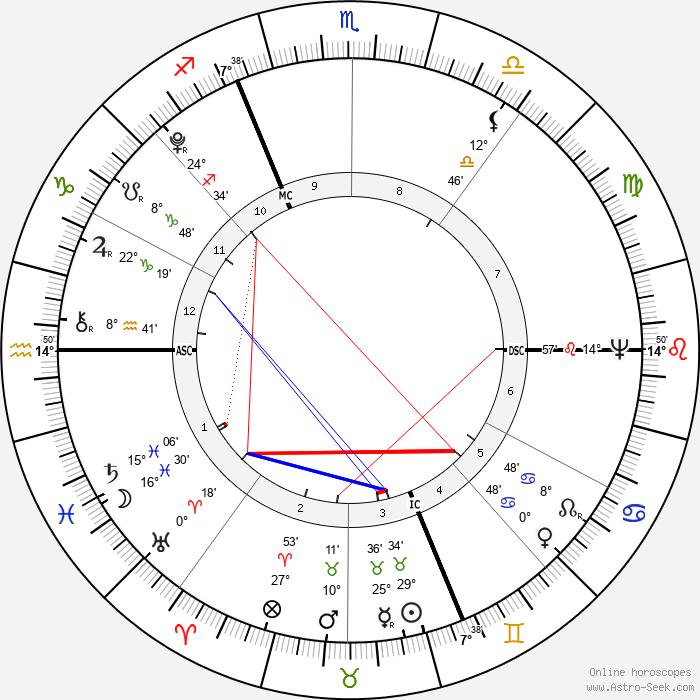 Joseph Fouché - Birth horoscope chart