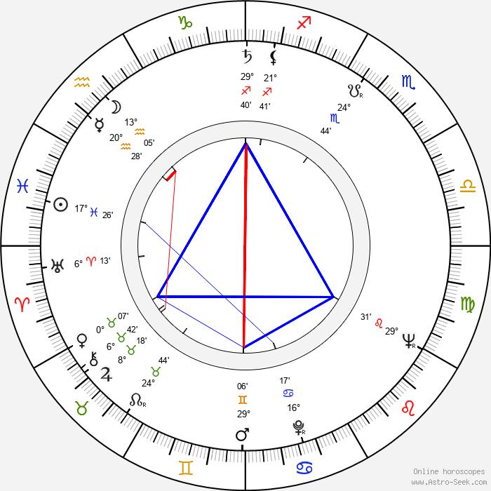 Joseph Hardy - Birth horoscope chart
