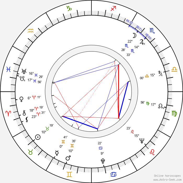 Joseph Heller - Birth horoscope chart