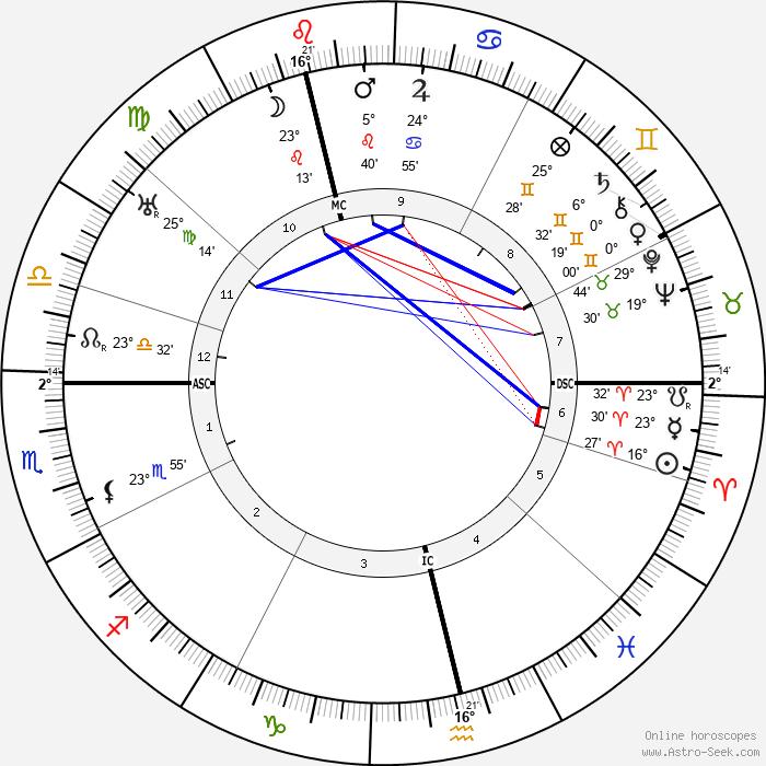 Joseph Hislop - Birth horoscope chart