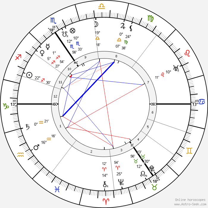 Joseph Jongen - Birth horoscope chart