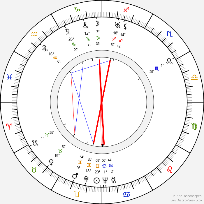 Joseph Kesselring - Birth horoscope chart