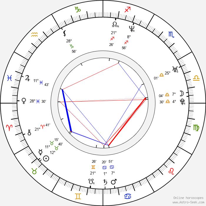 Joseph Kosinski - Birth horoscope chart