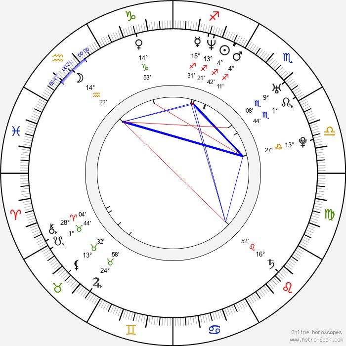 Joseph Kung - Birth horoscope chart