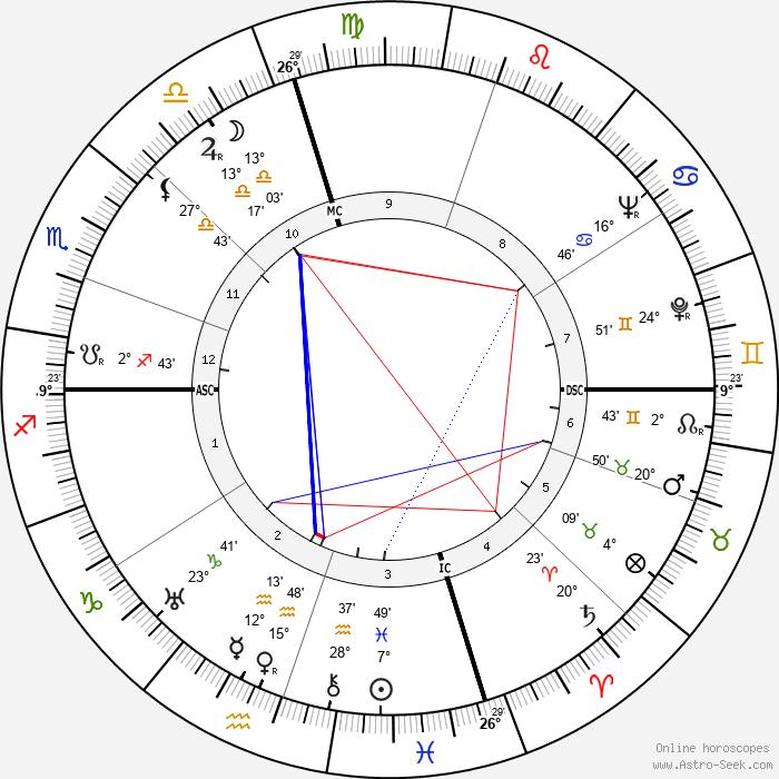 Joseph L. Doob - Birth horoscope chart