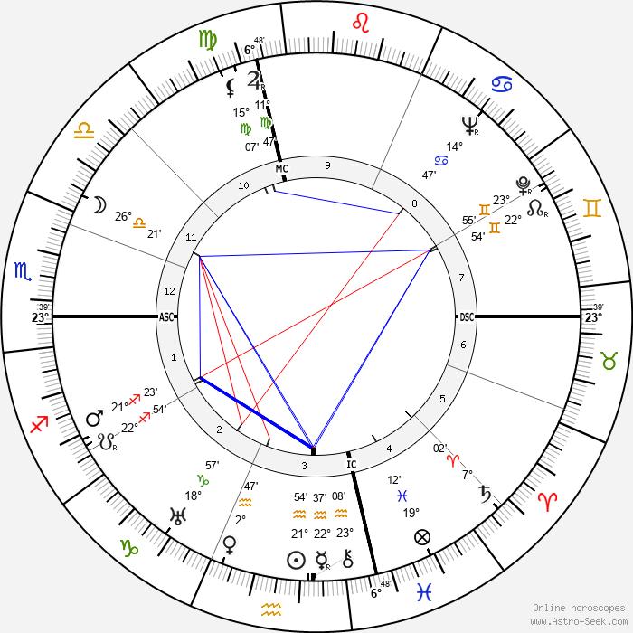 Joseph L. Mankiewicz - Birth horoscope chart