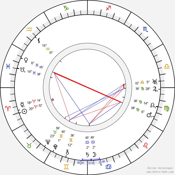 Joseph-Louis Mundwiller - Birth horoscope chart
