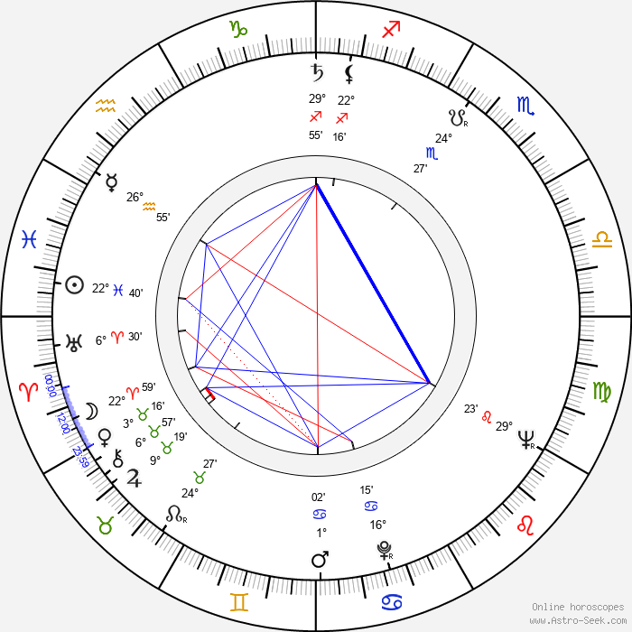 Joseph Mascolo - Birth horoscope chart