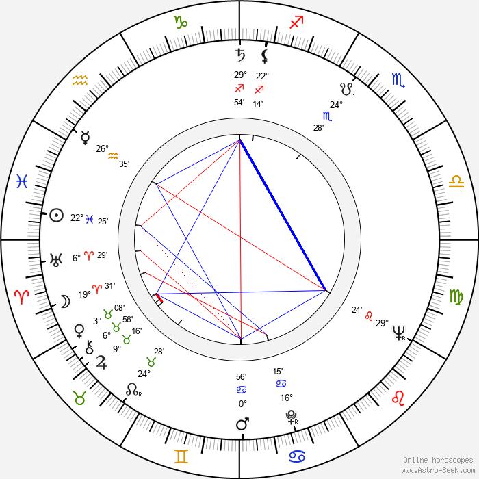 Joseph Mascolo - Birth horoscope chart